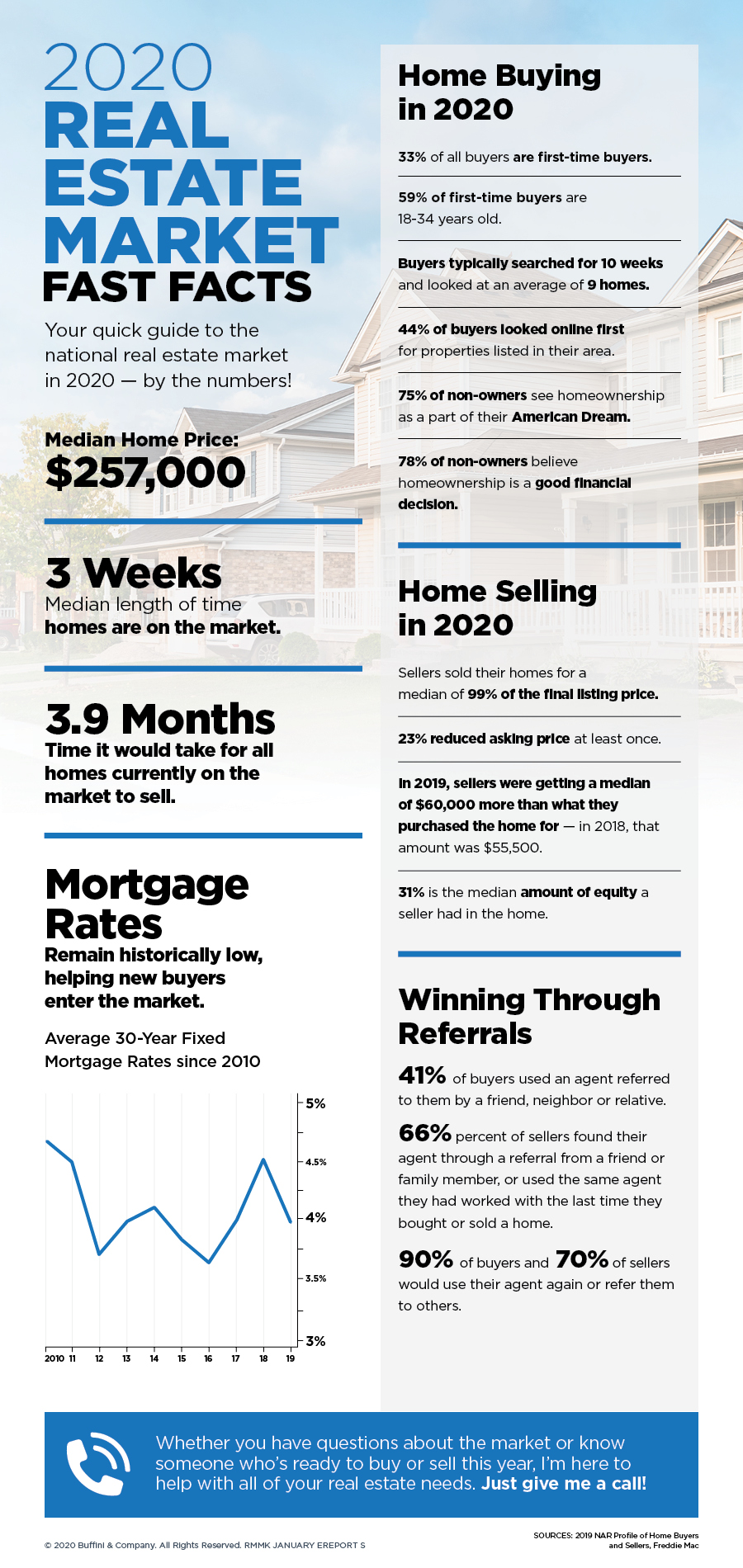 2020 Real Estate Market fast facts.