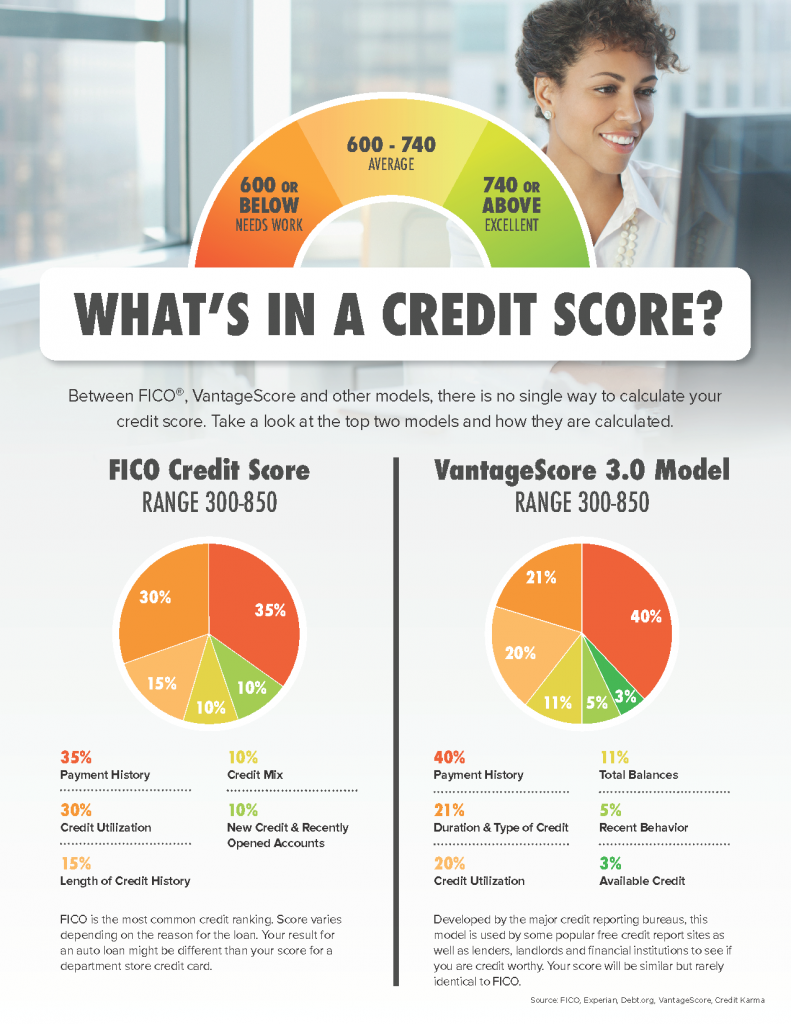 How your credit is calculated